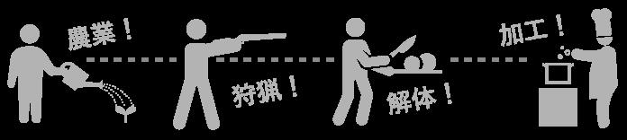 農業→狩猟→解体→加工
